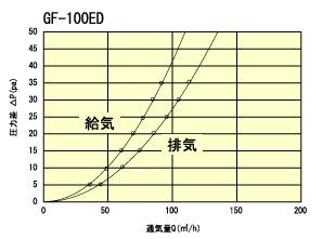GF100ED通気量