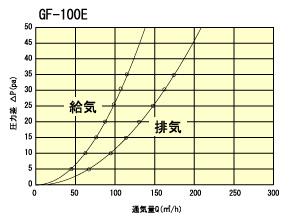 GF100Etuukiryou