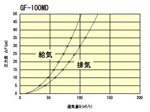GF100MD通気量