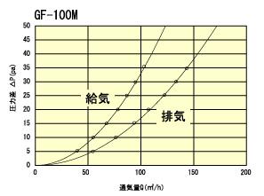GF100Mtuukiryou