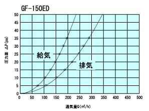 GF150ED通気量