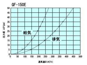 GF150Etuukiryou