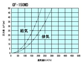 GF150MD通気量