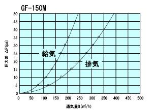 GF150Mtuukiryou