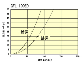 GFL100ED通気量
