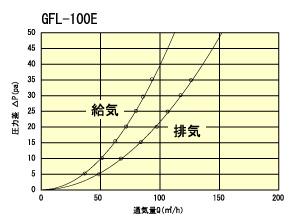 GFL100Etuukiryou