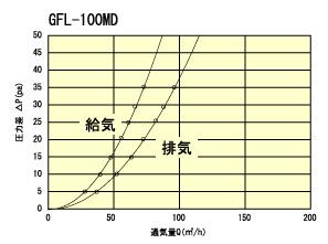 GFL100MD通気量