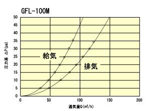 GFL100Mtuukiryou