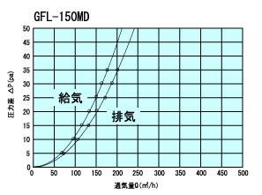 GFL150MD通気量