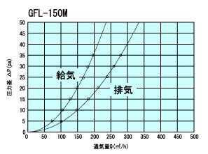 GFL150Mtuukiryou