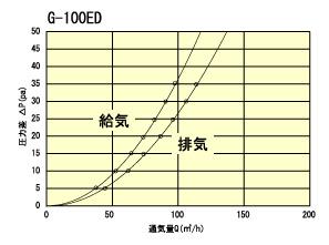 G100ED通気量