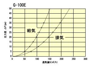 g100etuukiryou