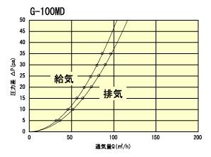 G100MD通気量