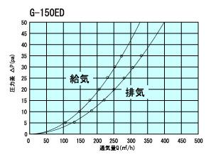 G150ED通気量