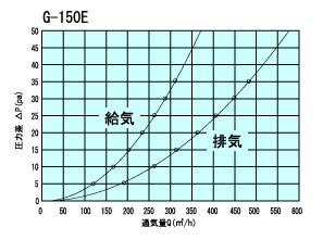 G150Etuukiryou