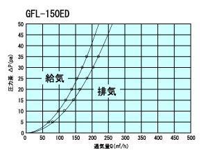 GFL150ED通気量