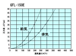 GFL150Etuukiryou