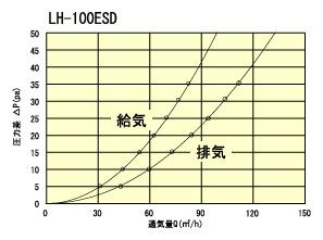 LH100ESD通気量