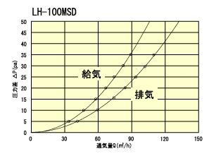 LH100MSD通気量