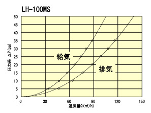 LH100MStuukiryou
