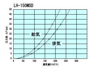 LH150MSD通気量