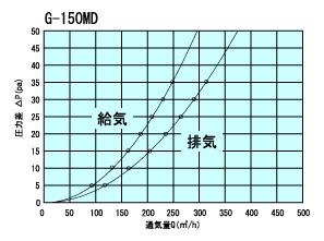 G150MD通気量