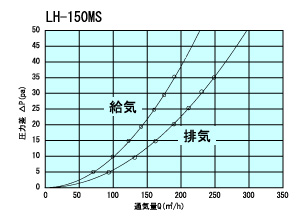 LH150MS通気量