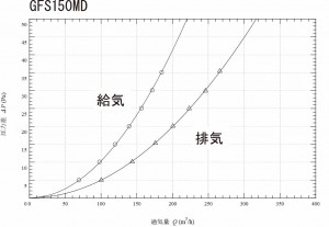 GFS150MD